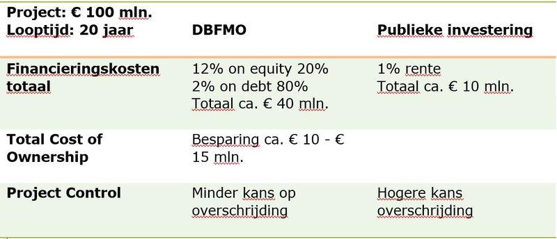 01_Private financiering van verstedelijkingsopgaven hoeft niet duur te zijn