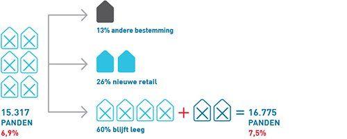 Na jarenlange stijging leegstand retail eindelijk op de politieke agenda - Afbeelding 2