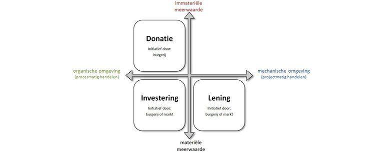Crowdfunding, gemeenschapsfinanciering in stedelijke gebiedsontwikkeling - Afbeelding 4