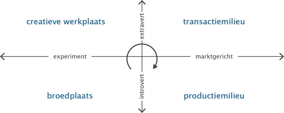 Brainport's life cycle - Afbeelding 1