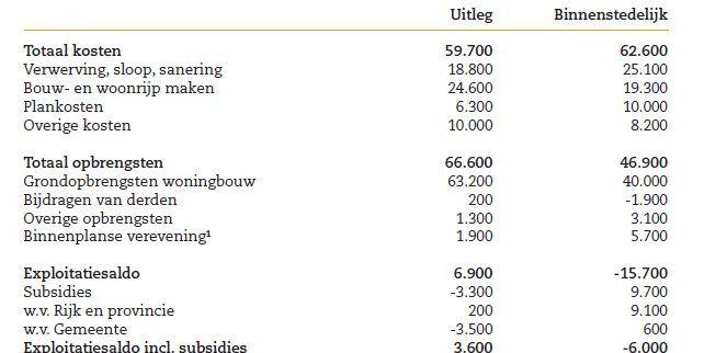 Binnenstedelijk bouwen levert tekort op van € 16.000 per woning - Afbeelding 1