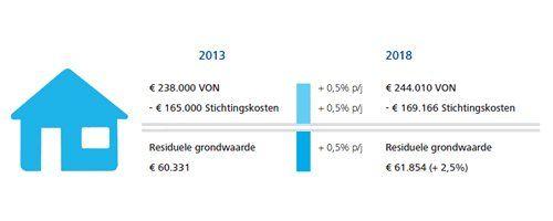 Ook bij herstel van de woningmarkt gemeentelijke grondprijzen onder druk - Afbeelding 1