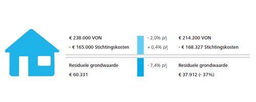 Ook bij herstel van de woningmarkt gemeentelijke grondprijzen onder druk - Afbeelding 2