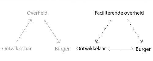 Het eerste CBA contract van Nederland - Afbeelding 1