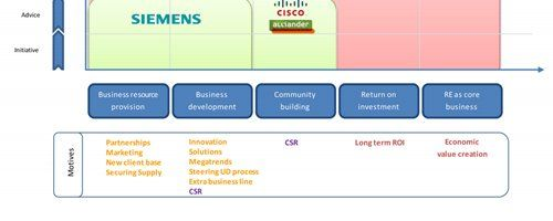 Corporation-led Urban Development - Afbeelding 7
