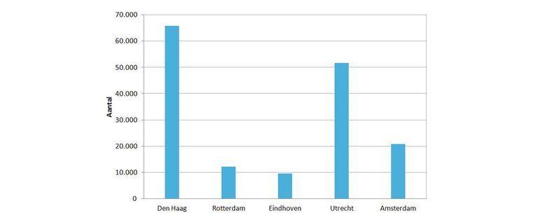 Niet de yup, maar de immigrant en de Vinexwijk laten de stad groeien - Afbeelding 4