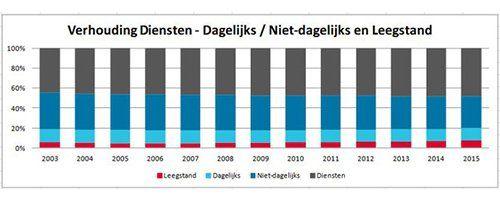 Na jarenlange stijging leegstand retail eindelijk op de politieke agenda - Afbeelding 5
