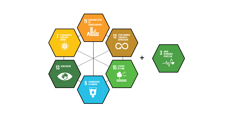 Sustainable Development Goals City Nieuwegein