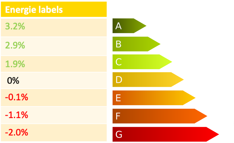 energielabels afb