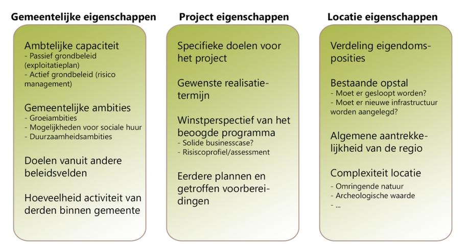 Figuur 5. Mogelijke bouwstenen afwegingskader grondbeleid.