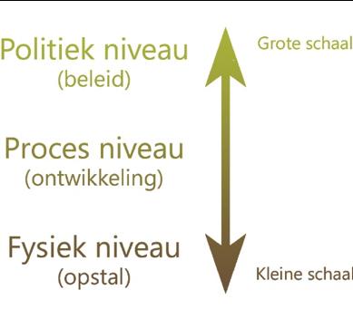 Figuur 3. Drie niveaus van besluitvorming rond grondbeleid.