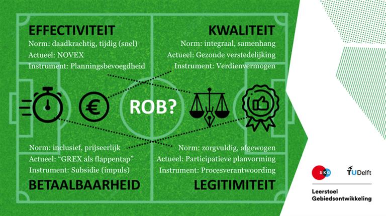 Spanningsvelden tussen sturingsdoeleinden in de Nederlandse praktijk (Bron: Leerstoel Gebiedsontwikkeling TU Delft).