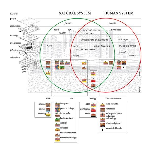 Basisoverzicht van de Systeem Verkenning Ruimte en Ondergrond