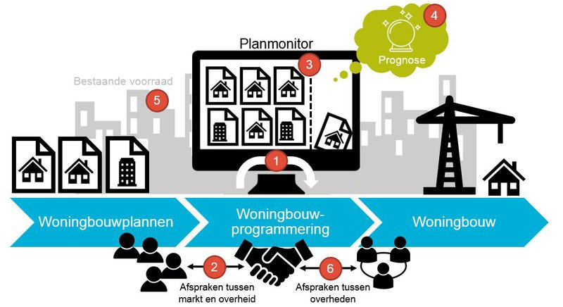 Visualisering Knelpunten Woningbouwprogrammering_Platform31