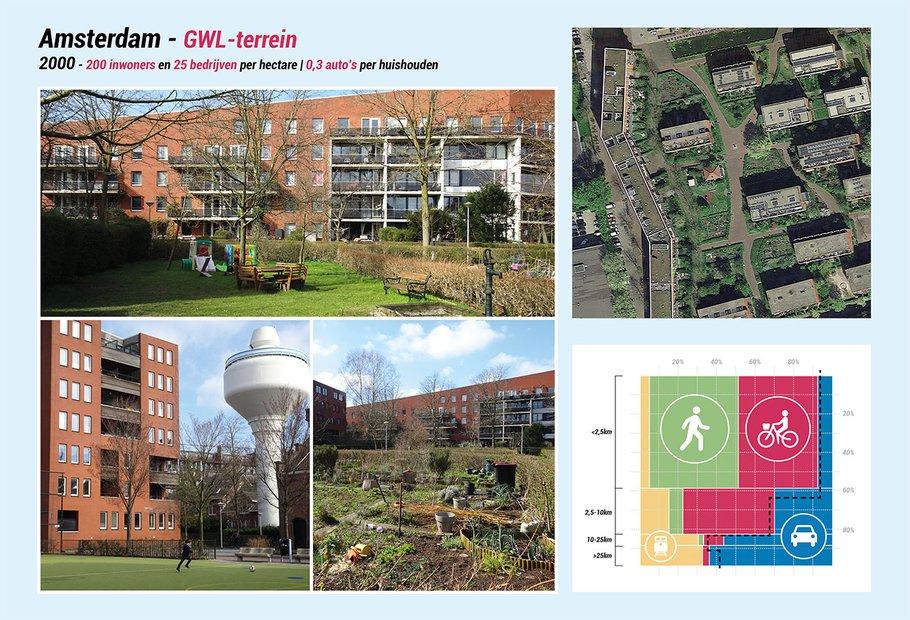 'Typische binnenstedelijke buurt' van rond 2000: het GWL-terrein in Amsterdam.