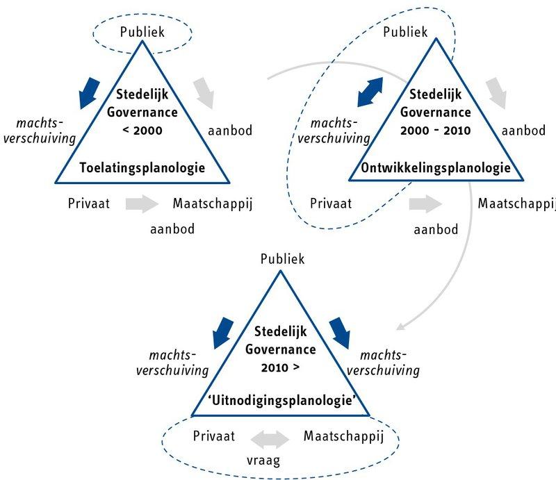 de rol van private partijen in duurzame stedelijke ontwikkeling_Figuur 1