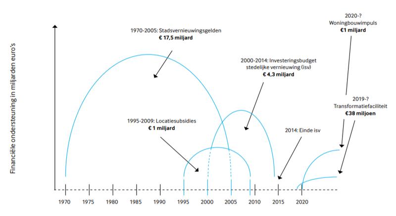 Figuur 1 - Tijdlijke publieke financiele ondersteuning stedelijke ontwikkeling in Nederland