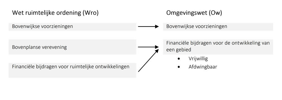 Figuur 1: Vergelijking van de gebiedsoverstijgende kostensoorten in de Wet ruimtelijke ordening en Omgevingswet