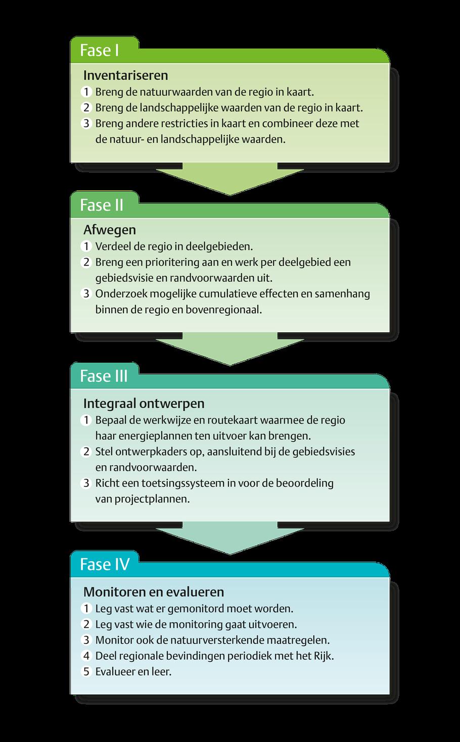 Vier fasen - opinie