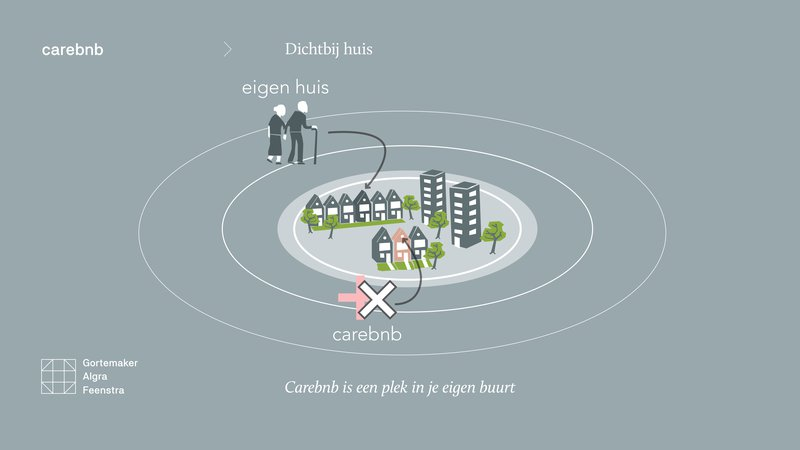 Gortemaker Algra Feenstra - Carebnb
