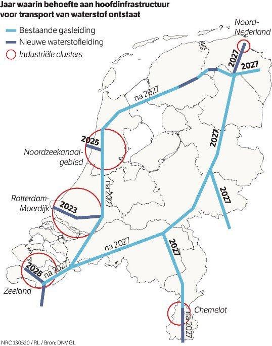 Waterstof infrastructuur behoefte
