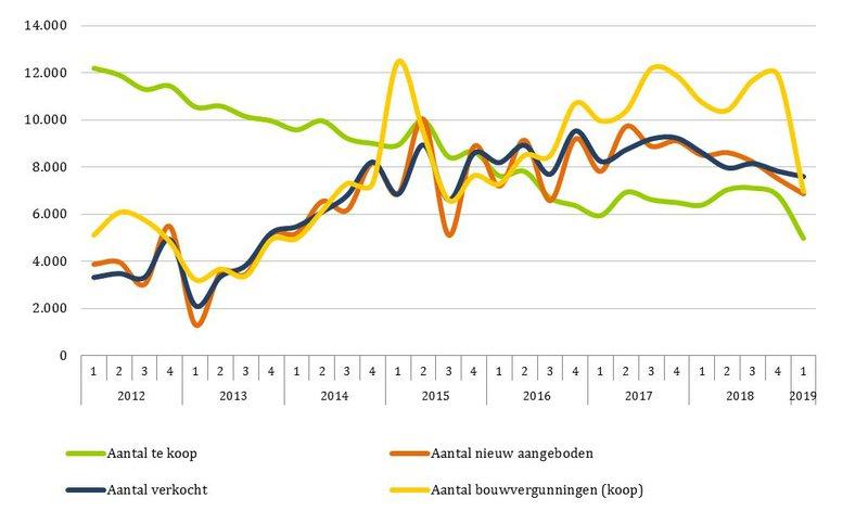 Aantallen nieuwbouwkoopwoningen en bouwvergunningen per kwartaal in Nederland. Bron: Monitor Nieuwe Woningen, NEPROM / TU Delft