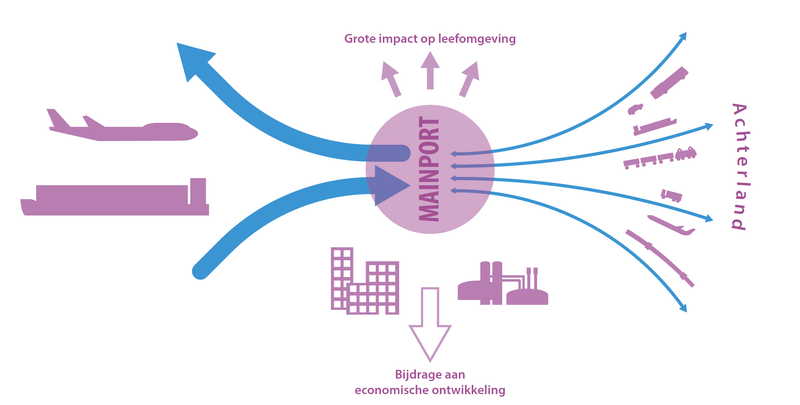 Mainport-concept (RLI, 2016)