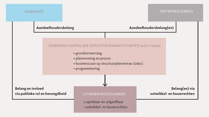 Organogram GEM