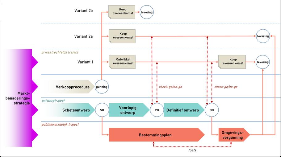 Samenhang van verschillende sporen en trajecten in de fase ná gunning