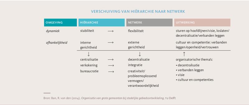 verschuiving hierarchie ebook friso