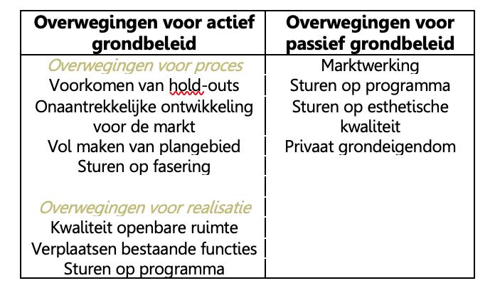 Tabel 1. Overzicht van overwegingen om te kiezen voor actief of passief grondbeleid.