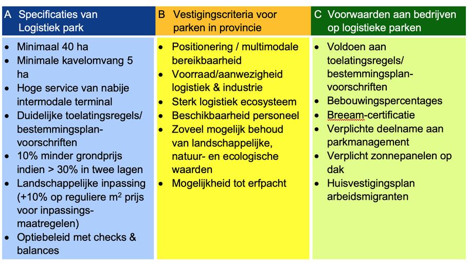 Schema 2: Voorwaarden logistieke parken grootschalige logistiek