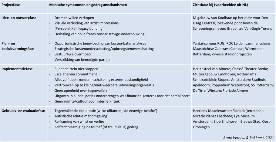 Manische symptomen en gedragsmechanismen zichtbaar bij prestigeprojecten