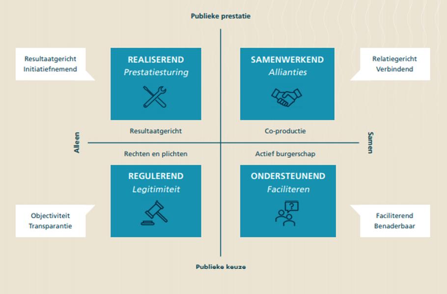 De overheidsrollen van de Nederlands School voor Openbaar Bestuur (NSOB).