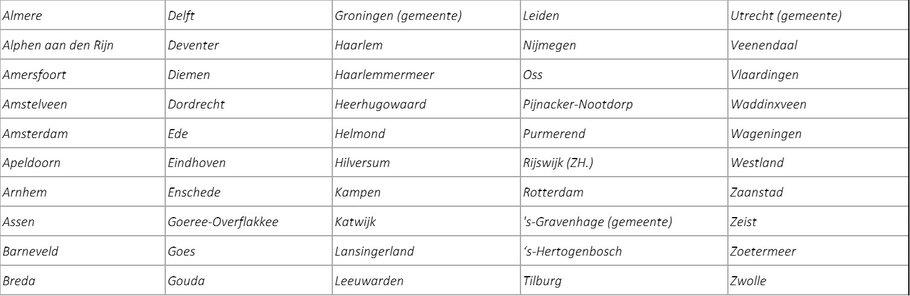 Tabel 1: Geselecteerde gemeenten voor de beleidsanalyse