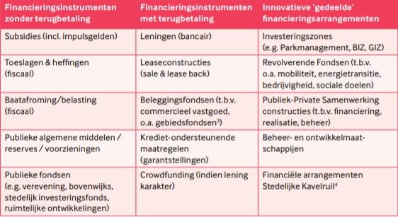 Tabel 1 - Enkele financieringsvormen bij gebiedstransformaties