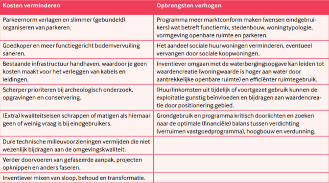 Tabel 2 - Optimalisatiemogelijkheden businesscases van stedelijke transformatie