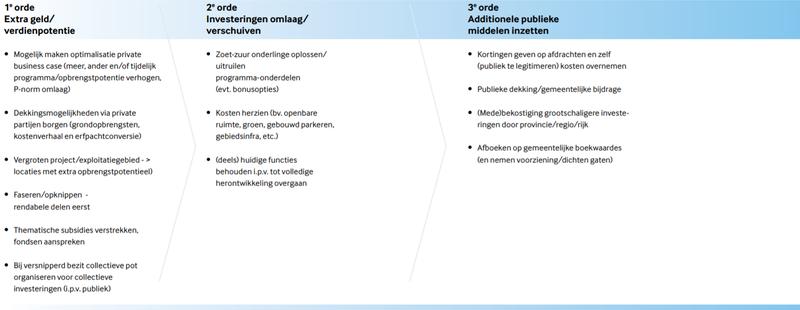 Tabel 3 - Handelingsperspectief publieke partijen bij publieke onrendabele top