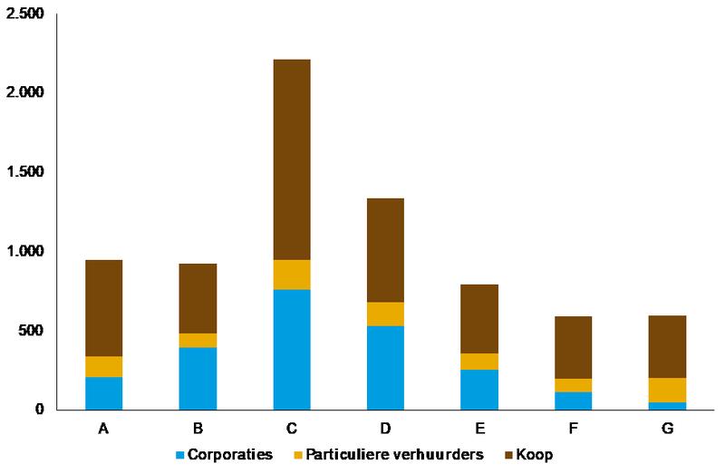 Verdeling woningvoorraad naar energielabel, 2017