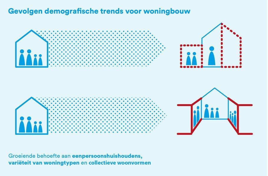 infographic 1a - gebiedsontwikkeling en demografie