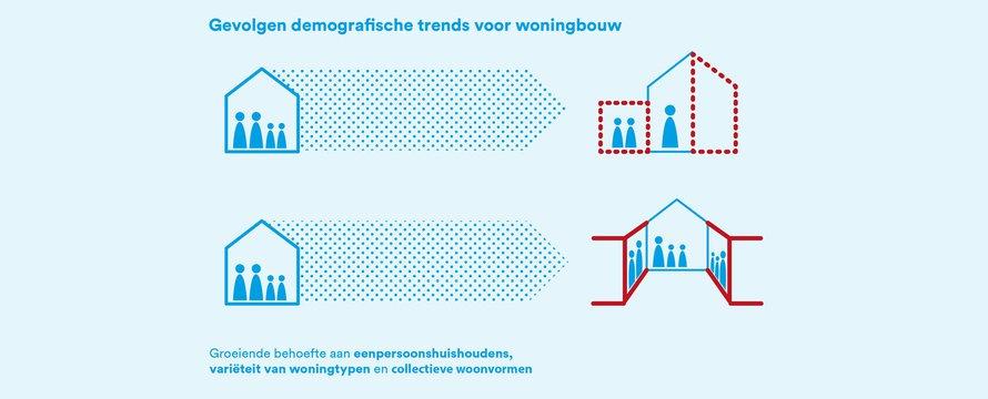 infographic 1c - gebiedsontwikkeling en demografie