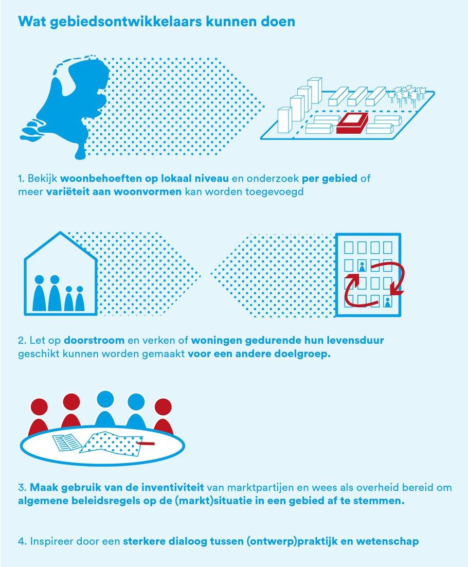 infographic 2 - gebiedsontwikkeling en demografie