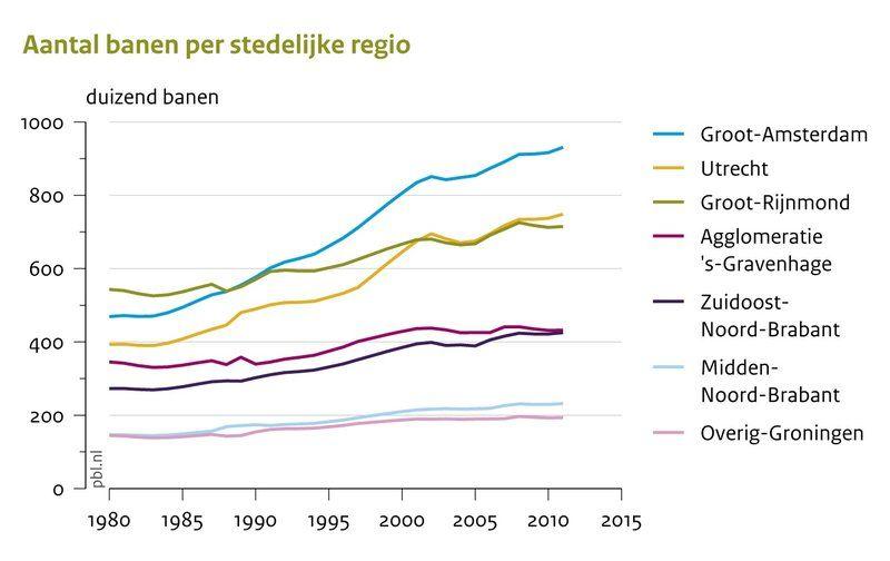 Aantal banen per regio