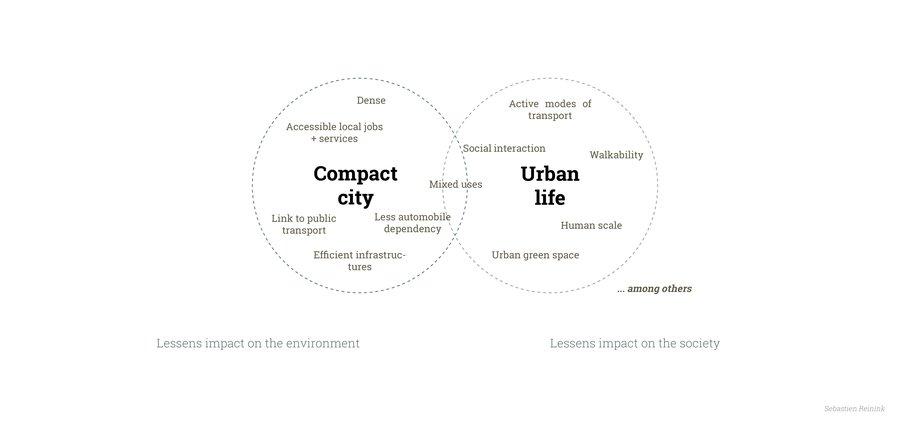 compact city en urban life als concepten naast elkaar | sebastien