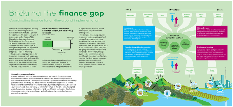 Finance gap PBL