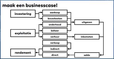 PL31 - maak een businesscase!