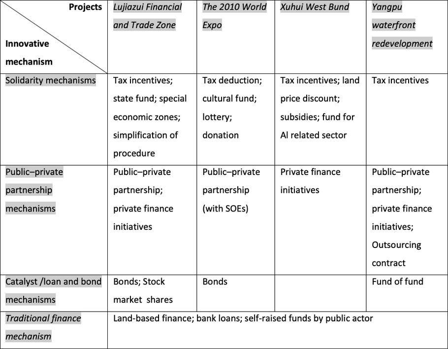 Innovative finance mechanisms in four waterfront regeneration projects in Shanghai
