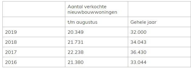 Tabel verkoop nieuwbouwwoningen met afbouwgarantie
