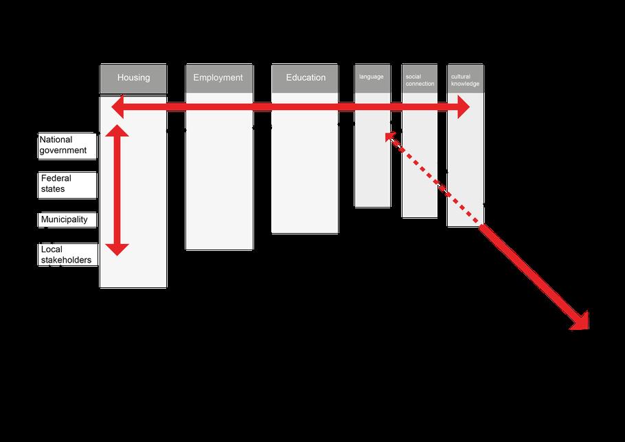 diagram policy integration spatial environment-01