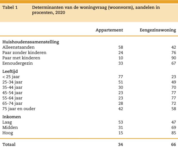Determinanten van de woonvraag (woonvorm), aandelen in procenten, 2020